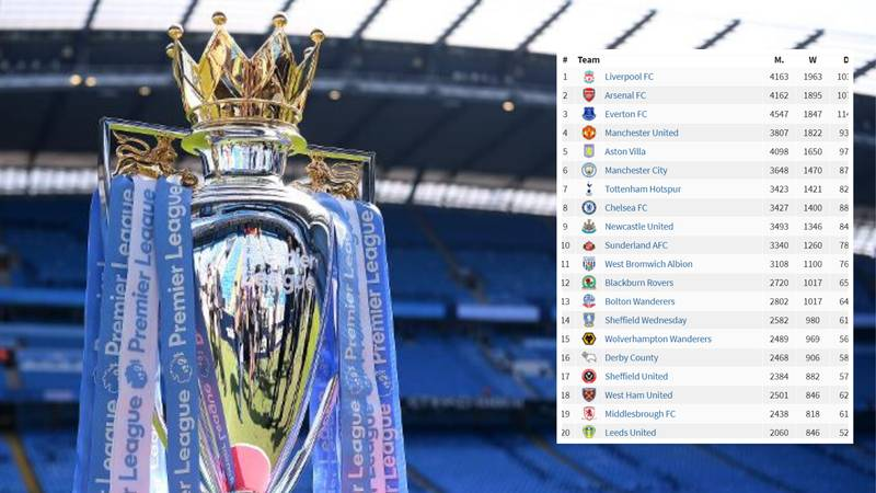 An All-Time Premier League And English First Division Table Has Been Created