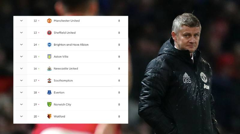 How Manchester United Could Drop Into The Relegation Zone This Weekend