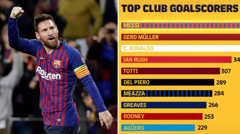 The All-Time Top Scorers From Every Top Club Shows Lionel Messi Is The GOAT