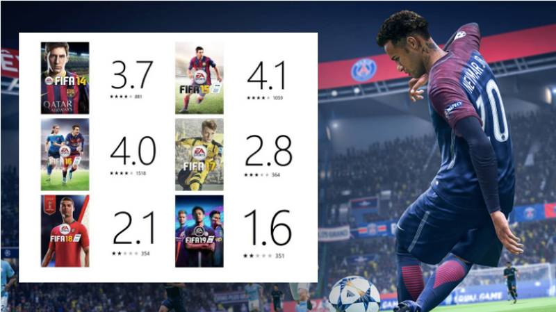 FIFA 19 Is 'The Worst FIFA Of All Time' With 1.6* Rating On Xbox Live