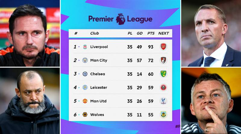 Premier League Top Four Predicted After Manchester United Draw