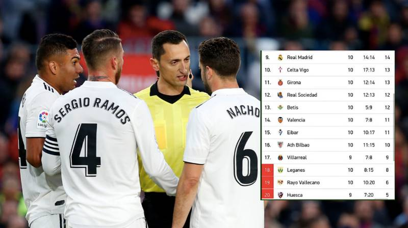 Real Madrid Are Closer To Relegation Zone Than They Are To Top-Of-The-Table Barcelona