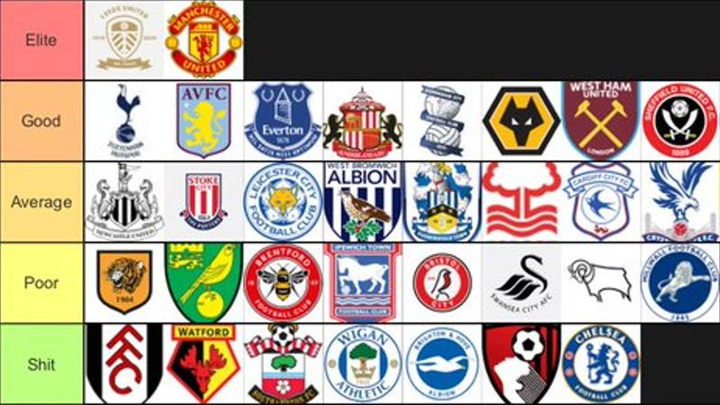 English Clubs Ranked From 'Elite' To 'S**t' Based On Away Support