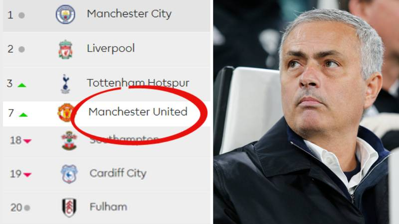 Manchester United Are Closer To Bottom Of The Premier League Table Than The Top