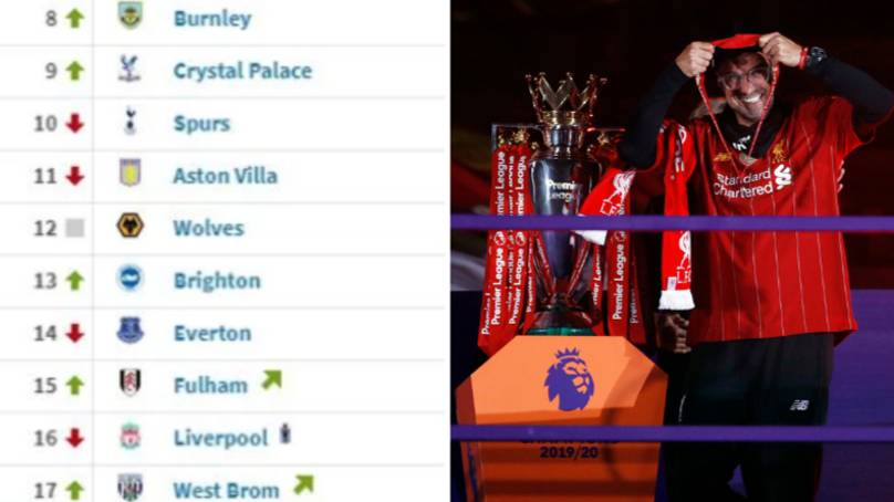 The Premier League Table Since Christmas Day Looks Very Different